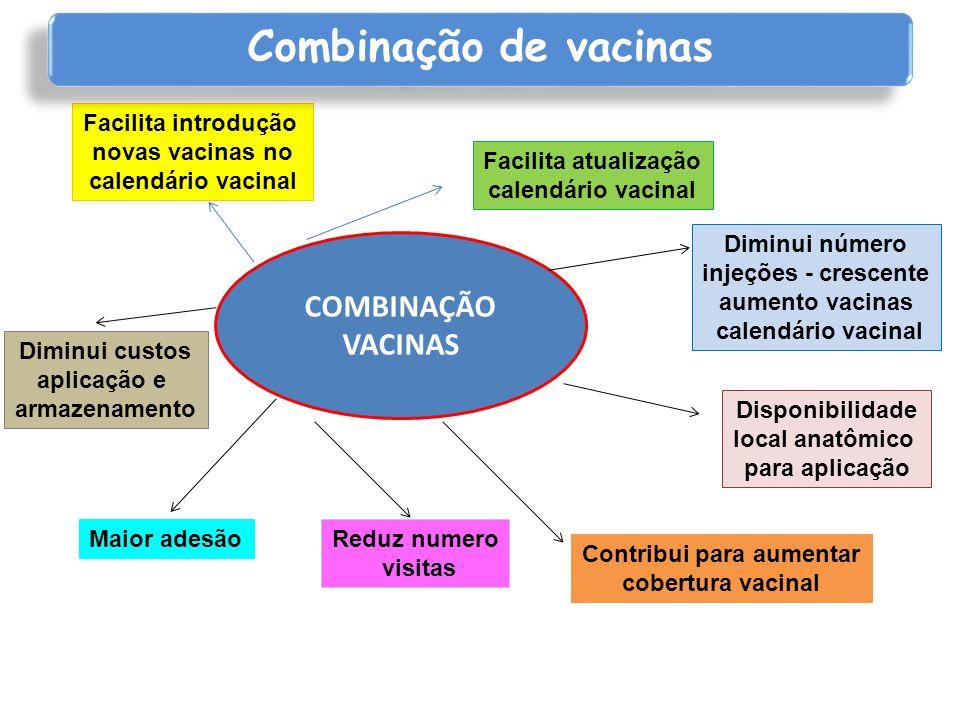 COMBINAÇÃO VACINAS Diminui número injeções - crescente aumento vacinas calendário vacinal Disponibilidade local anatômico para aplicação Contribui par