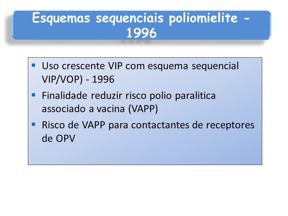 Uso crescente VIP com esquema sequencial VIP/VOP) - 1996 Finalidade reduzir risco polio paralitica associado a vacina (VAPP) Risco de VAPP para contac