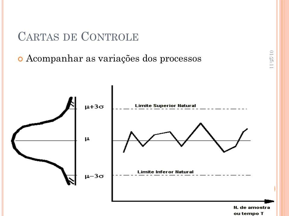 C ARTAS DE C ONTROLE Acompanhar as variações dos processos 01:26:45