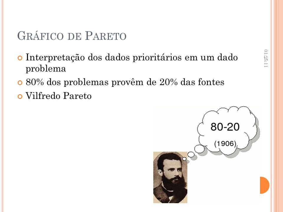 G RÁFICO DE P ARETO Interpretação dos dados prioritários em um dado problema 80% dos problemas provêm de 20% das fontes Vilfredo Pareto 01:26:45