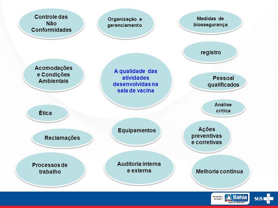 A qualidade das atividades desenvolvidas na sala de vacina Acomodações e Condições Ambientais Análise crítica Organização e gerenciamento registro Pes