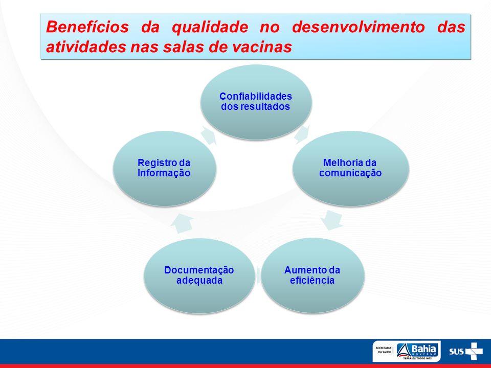Benefícios da qualidade no desenvolvimento das atividades nas salas de vacinas Confiabilidades dos resultados Melhoria da comunicação Aumento da efici