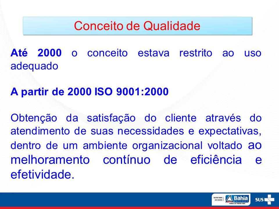 Até 2000 o conceito estava restrito ao uso adequado A partir de 2000 ISO 9001:2000 Obtenção da satisfação do cliente através do atendimento de suas ne