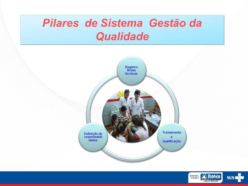 Pilares de Sistema Gestão da Qualidade. Registro Notas técnicas Treinamento e Qualificação Definição de responsabili dades