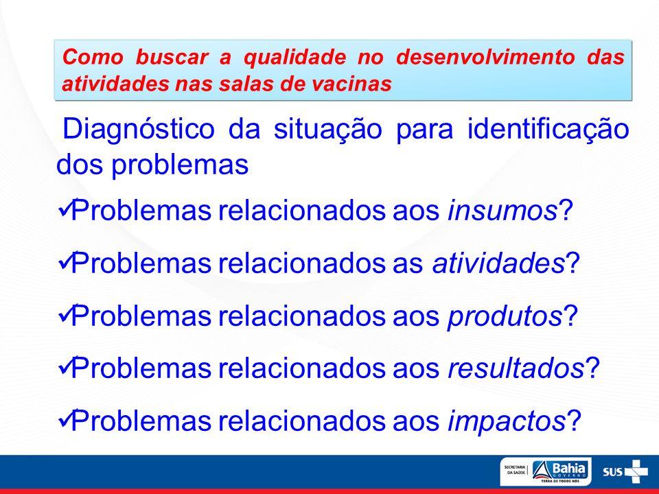 Como buscar a qualidade no desenvolvimento das atividades nas salas de vacinas Diagnóstico da situação para identificação dos problemas Problemas rela