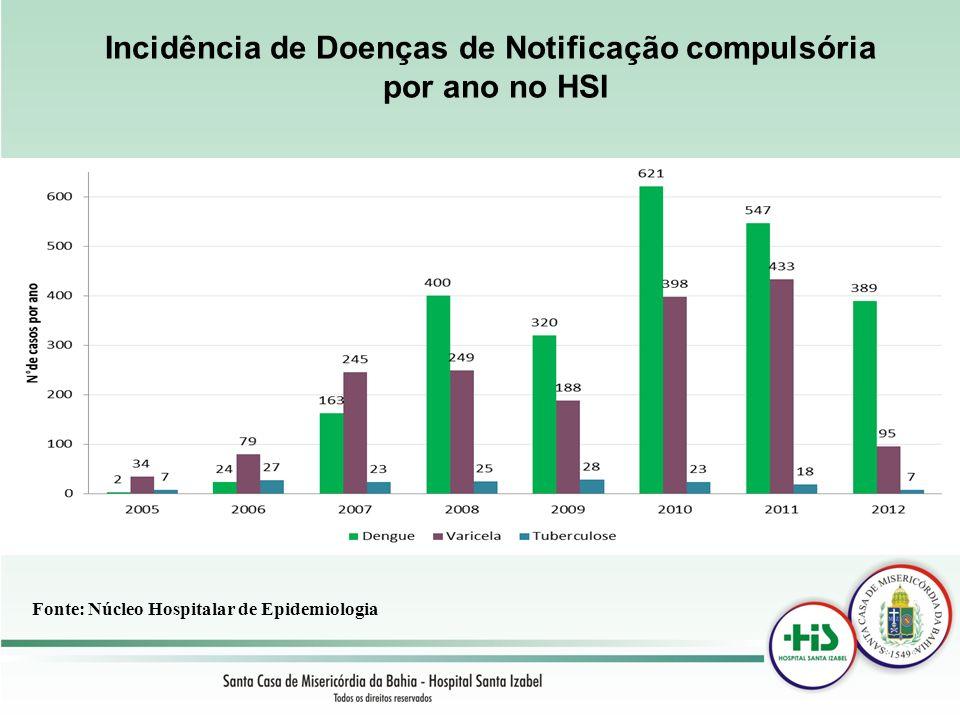 Incidência de Doenças de Notificação compulsória por ano no HSI Fonte: Núcleo Hospitalar de Epidemiologia