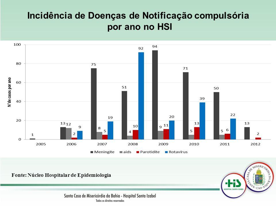 Incidência de Doenças de Notificação compulsória por ano no HSI