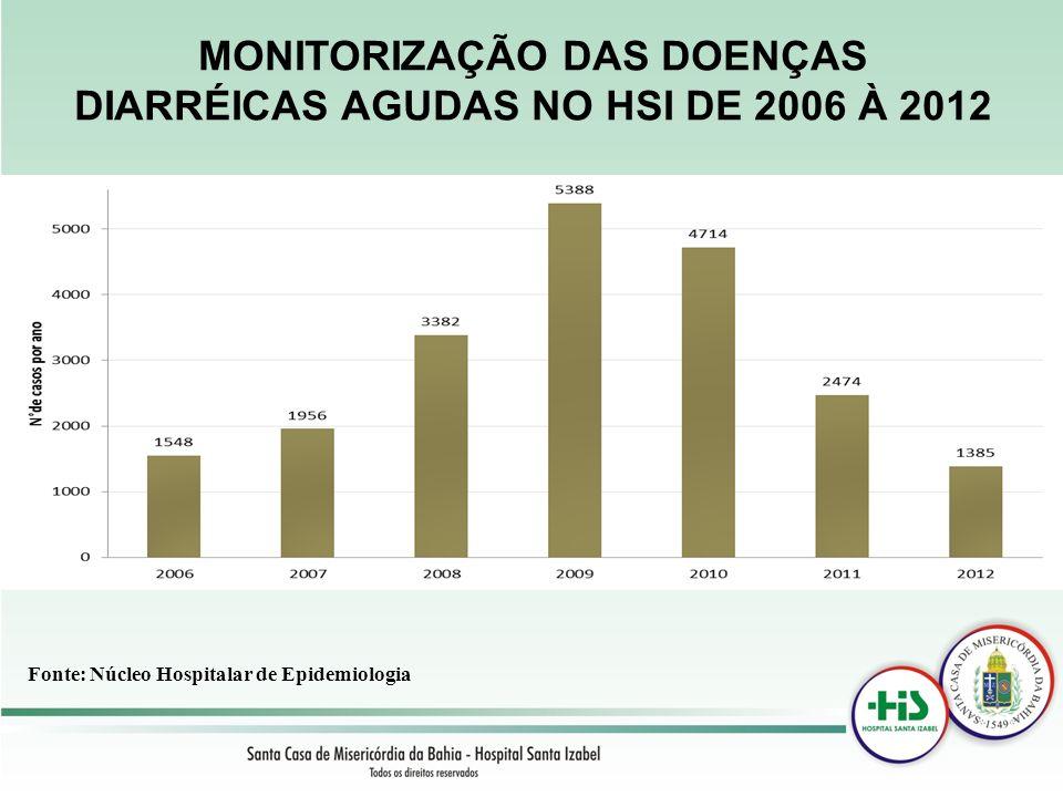 MONITORIZAÇÃO DAS DOENÇAS DIARRÉICAS AGUDAS NO HSI DE 2006 À 2012 Fonte: Núcleo Hospitalar de Epidemiologia