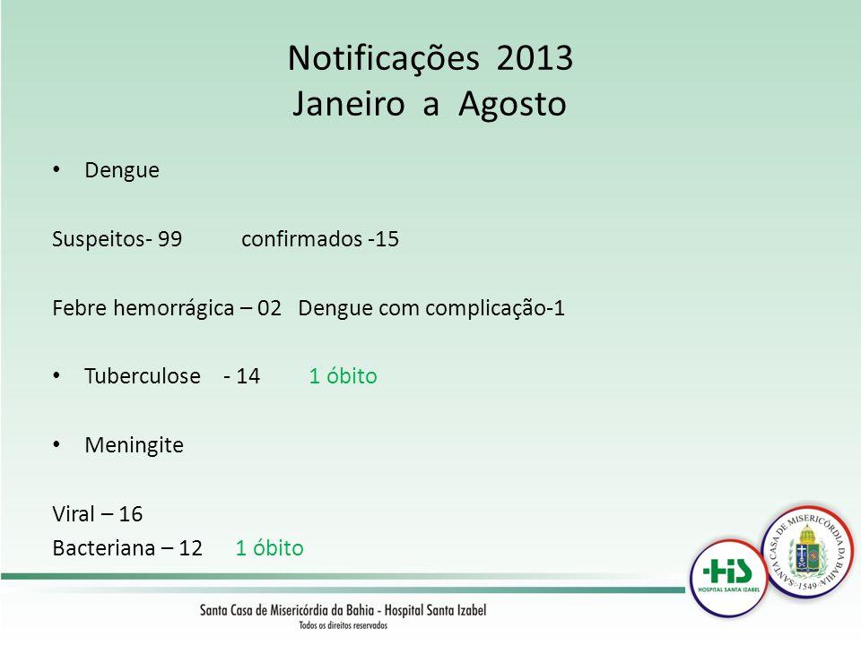 Notificações 2013 Janeiro a Agosto Dengue Suspeitos- 99 confirmados -15 Febre hemorrágica – 02 Dengue com complicação-1 Tuberculose - 14 1 óbito Menin