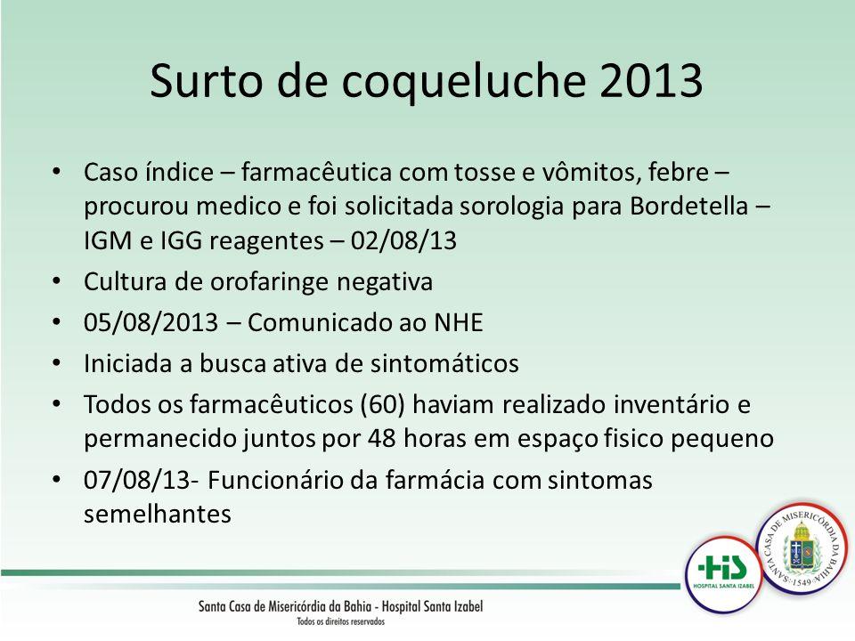 Surto de coqueluche 2013 Caso índice – farmacêutica com tosse e vômitos, febre – procurou medico e foi solicitada sorologia para Bordetella – IGM e IG