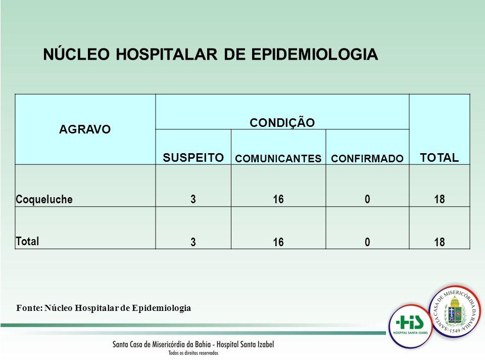 NÚCLEO HOSPITALAR DE EPIDEMIOLOGIA Fonte: Núcleo Hospitalar de Epidemiologia AGRAVO CONDIÇÃO TOTAL SUSPEITO COMUNICANTESCONFIRMADO Coqueluche316018 To