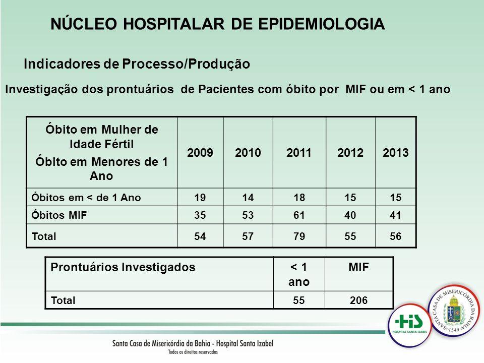 Indicadores de Processo/Produção NÚCLEO HOSPITALAR DE EPIDEMIOLOGIA Óbito em Mulher de Idade Fértil Óbito em Menores de 1 Ano 20092010201120122013 Óbi
