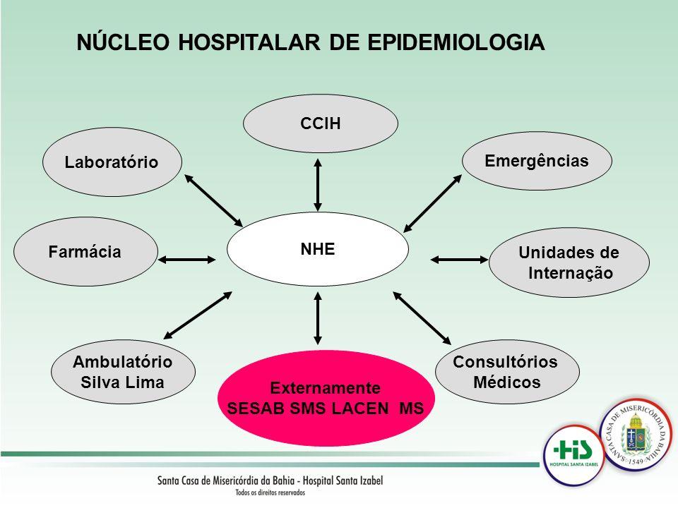 NÚCLEO HOSPITALAR DE EPIDEMIOLOGIA NHE Laboratório Farmácia Ambulatório Silva Lima Consultórios Médicos Unidades de Internação Emergências CCIH Extern