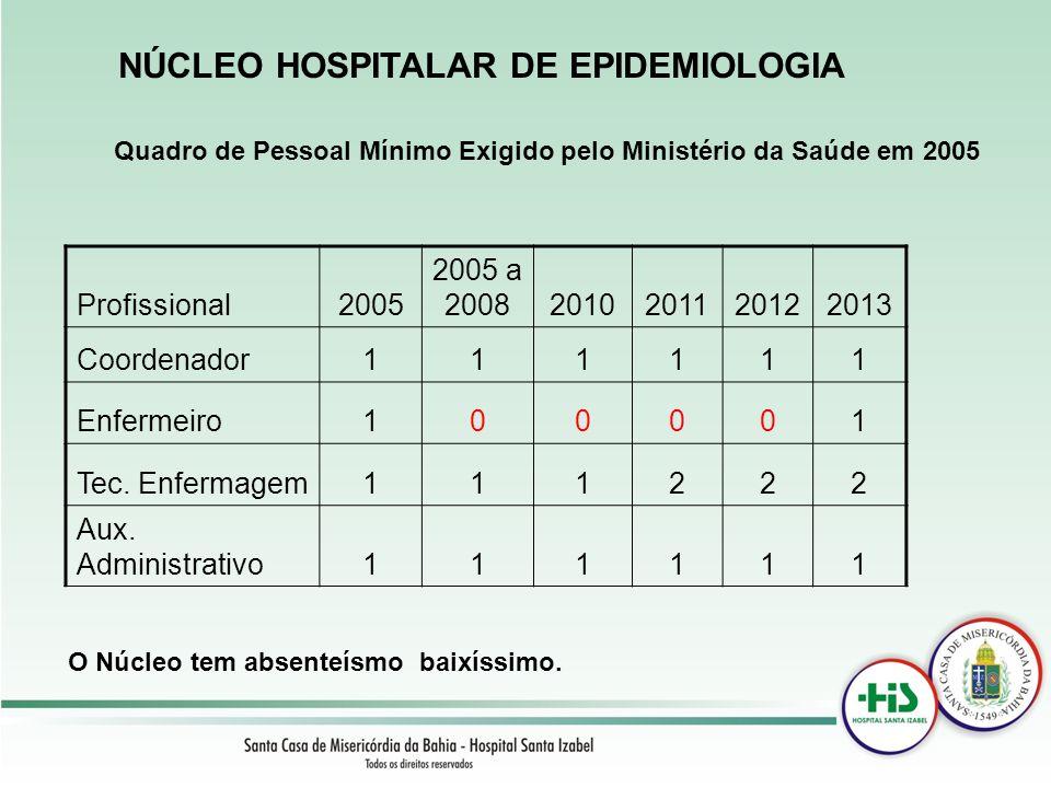 Quadro de Pessoal Mínimo Exigido pelo Ministério da Saúde em 2005 Profissional2005 2005 a 20082010201120122013 Coordenador111111 Enfermeiro100001 Tec.