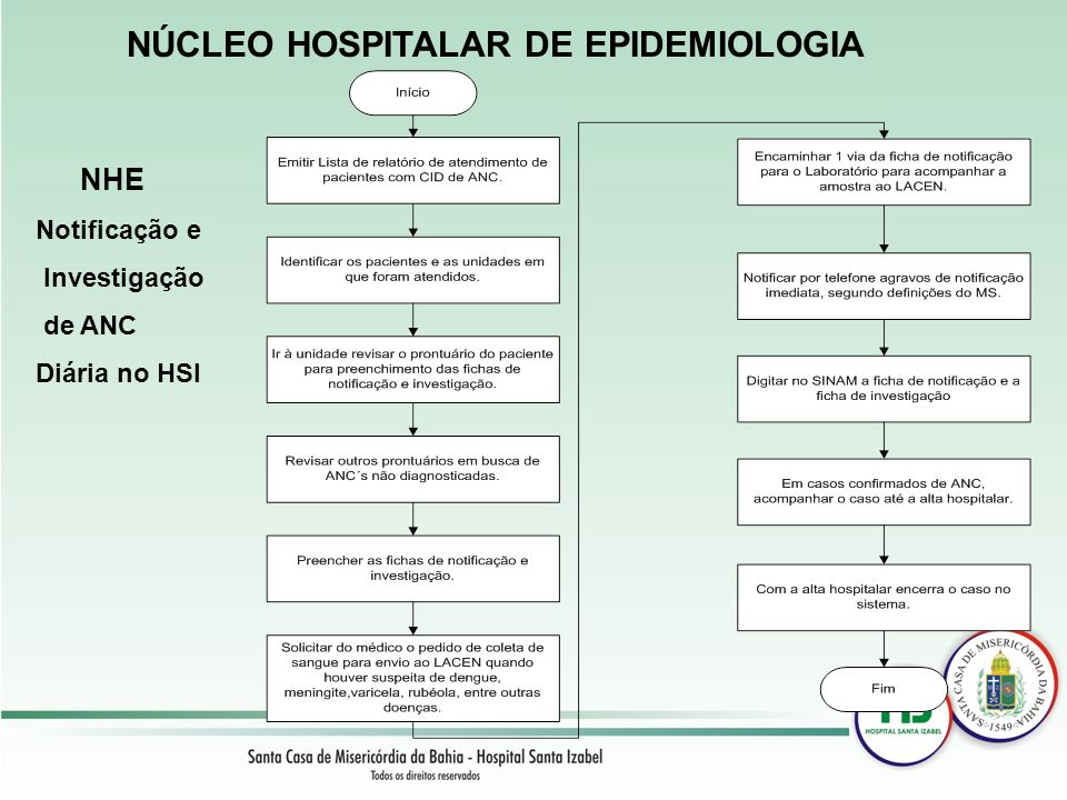 NÚCLEO HOSPITALAR DE EPIDEMIOLOGIA Fluxo de Notificação e Investigação de ANC em casos Específicos.