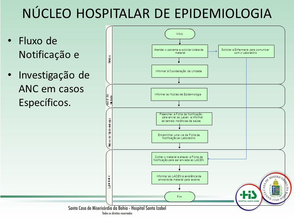 NÚCLEO HOSPITALAR DE EPIDEMIOLOGIA Fluxo de Notificação e Investigação de ANC em casos Específicos. Início Atender o paciente e solicitar coleta de ma