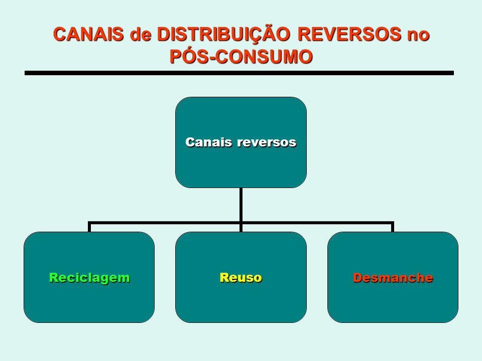CANAIS de DISTRIBUIÇÃO REVERSOS no PÓS-CONSUMO Canais reversos ReciclagemReusoDesmanche