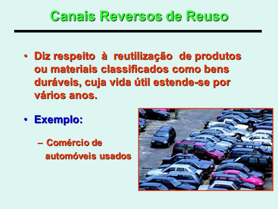 Canais Reversos de Reuso Diz respeito à reutilização de produtos ou materiais classificados como bens duráveis, cuja vida útil estende-se por vários a