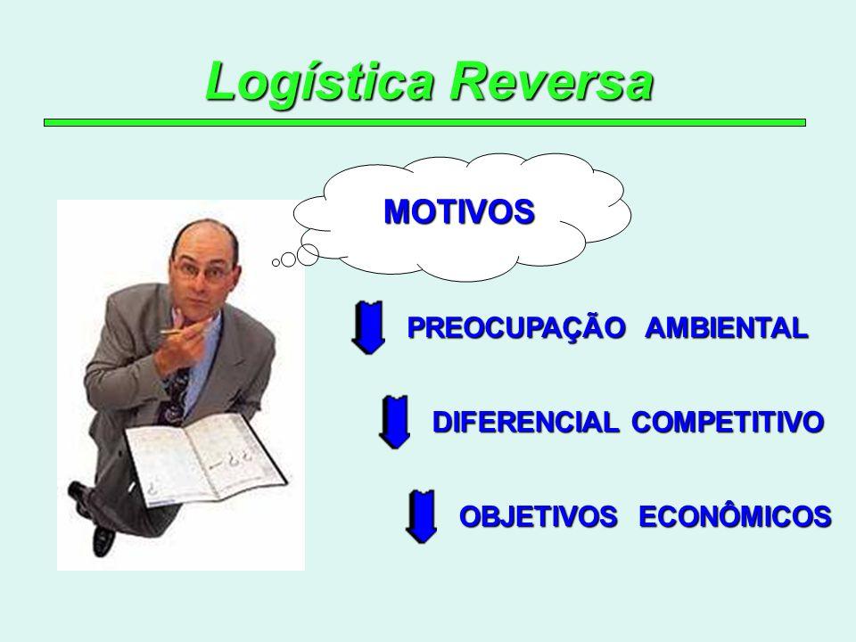 Logística Reversa MOTIVOS PREOCUPAÇÃO AMBIENTAL OBJETIVOS ECONÔMICOS DIFERENCIAL COMPETITIVO