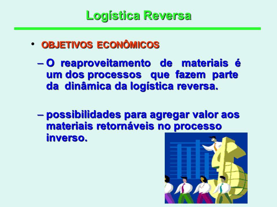 Logística Reversa –O reaproveitamento de materiais é um dos processos que fazem parte da dinâmica da logística reversa. –possibilidades para agregar v