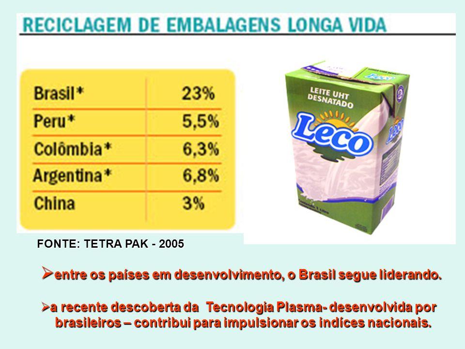 FONTE: TETRA PAK - 2005 entre os países em desenvolvimento, o Brasil segue liderando. entre os países em desenvolvimento, o Brasil segue liderando. a