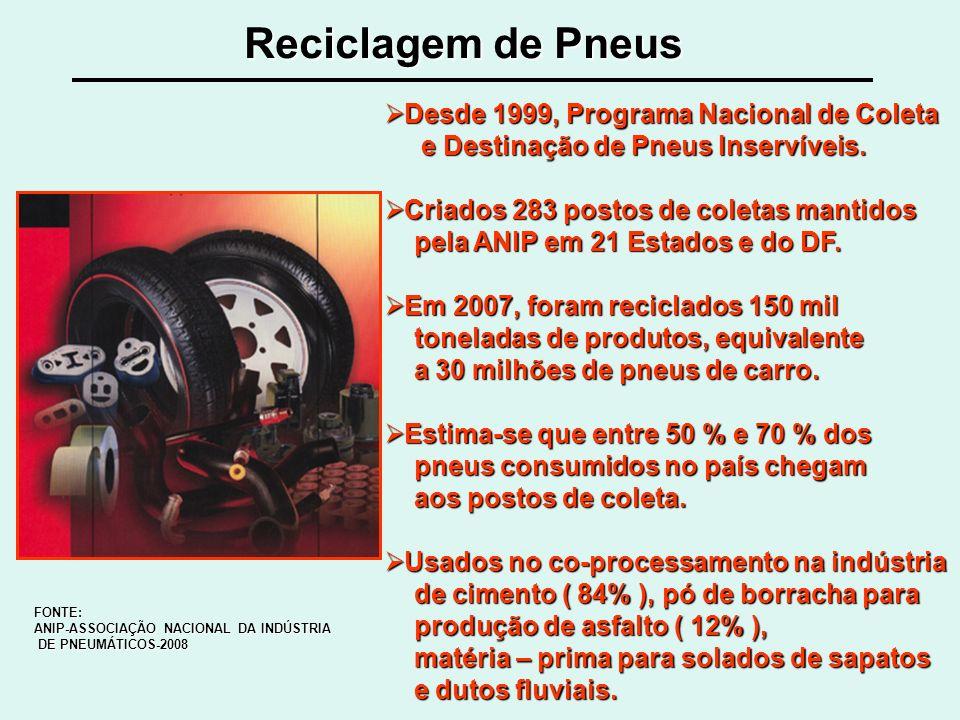 Reciclagem de Pneus FONTE: ANIP-ASSOCIAÇÃO NACIONAL DA INDÚSTRIA DE PNEUMÁTICOS-2008 DE PNEUMÁTICOS-2008 Desde 1999, Programa Nacional de Coleta Desde