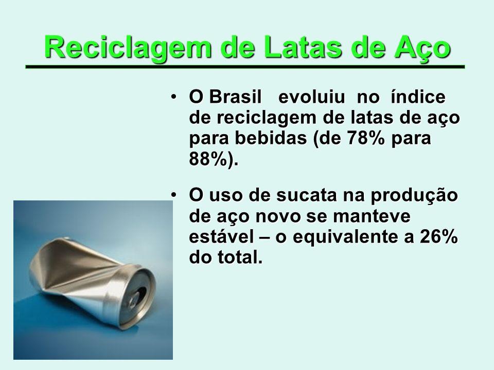 Reciclagem de Latas de Aço O Brasil evoluiu no índice de reciclagem de latas de aço para bebidas (de 78% para 88%).O Brasil evoluiu no índice de recic