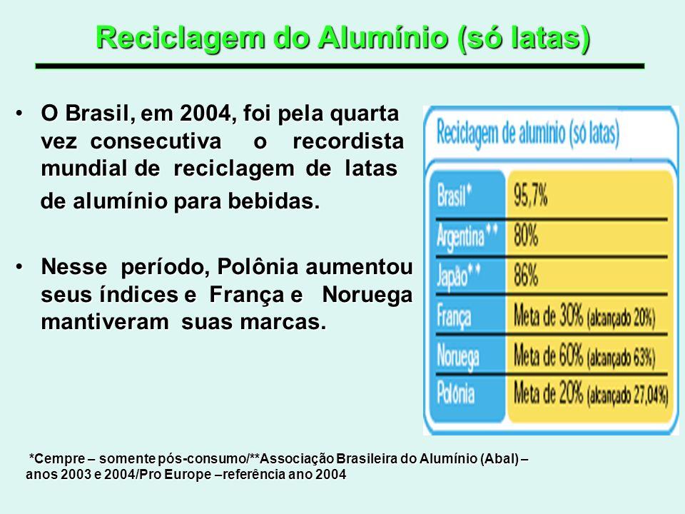 Reciclagem do Alumínio (só latas) O Brasil, em 2004, foi pela quarta vez consecutiva o recordista mundial de reciclagem de latasO Brasil, em 2004, foi