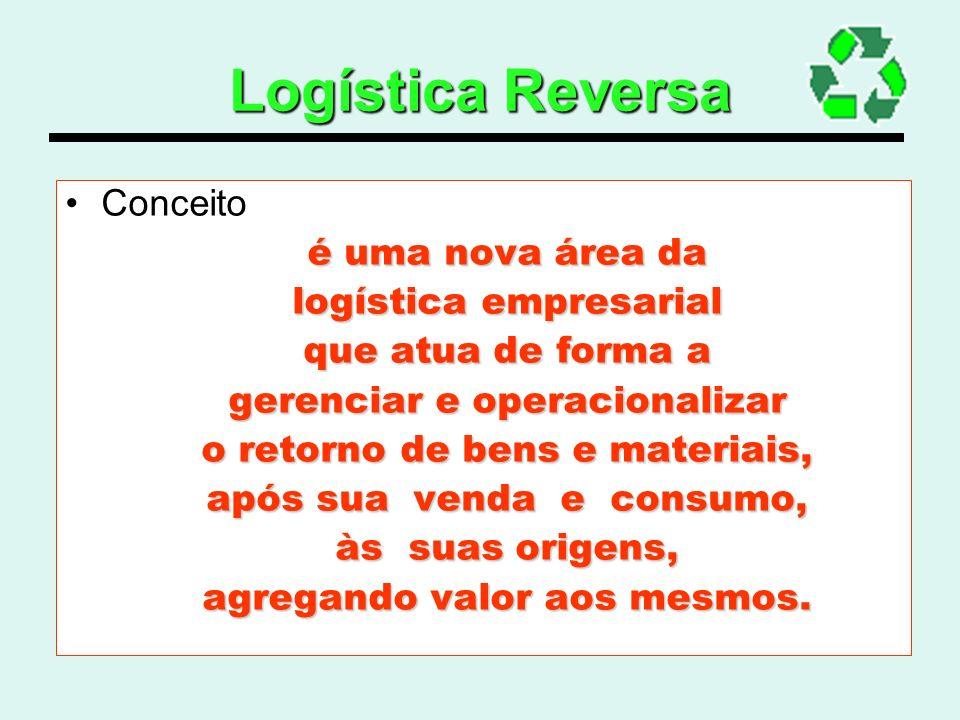 Logística Reversa Conceito é uma nova área da logística empresarial que atua de forma a gerenciar e operacionalizar o retorno de bens e materiais, apó