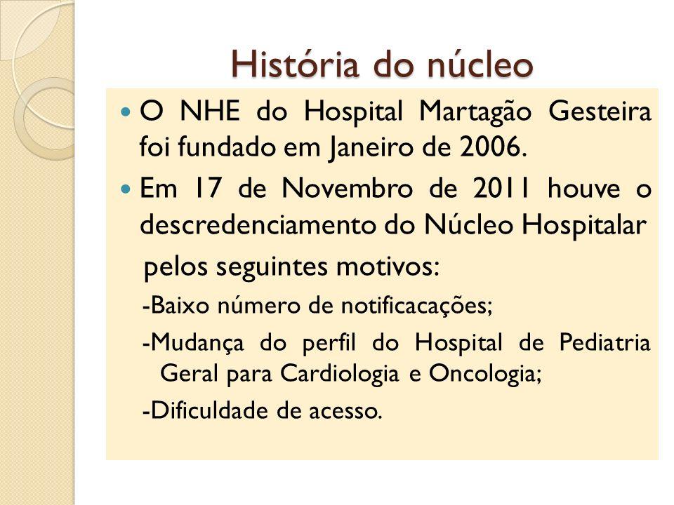 História do núcleo O NHE do Hospital Martagão Gesteira foi fundado em Janeiro de 2006. Em 17 de Novembro de 2011 houve o descredenciamento do Núcleo H