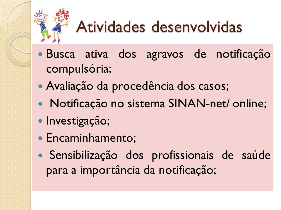Atividades desenvolvidas Busca ativa dos agravos de notificação compulsória; Avaliação da procedência dos casos; Notificação no sistema SINAN-net/ onl