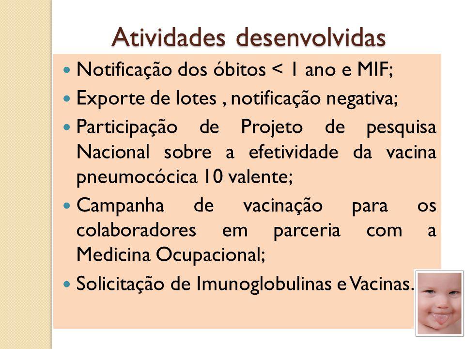 Ministério DIVEP VIEP Distrito Sanitário Hospital Fluxograma