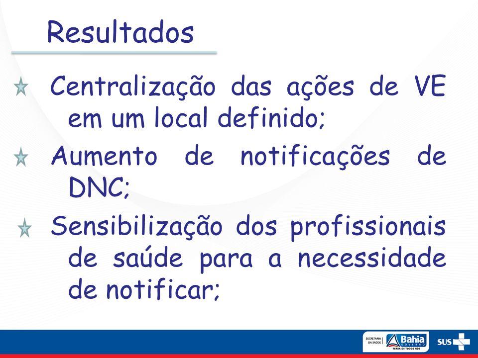 Resultados Centralização das ações de VE em um local definido; Aumento de notificações de DNC; Sensibilização dos profissionais de saúde para a necess