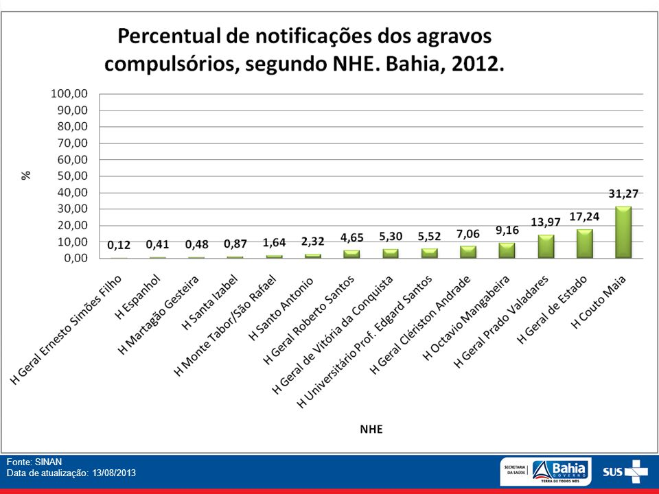 Fonte: SINAN Data de atualização: 13/08/2013