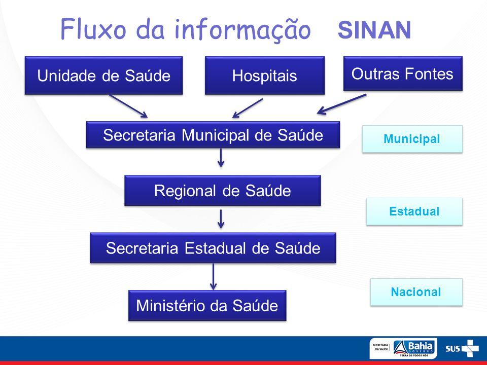 Fluxo da informação SINAN Unidade de Saúde Outras Fontes Secretaria Municipal de Saúde Municipal Ministério da Saúde Estadual Hospitais Regional de Sa