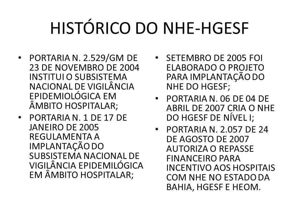 HISTÓRICO DO NHE-HGESF PORTARIA N. 2.529/GM DE 23 DE NOVEMBRO DE 2004 INSTITUI O SUBSISTEMA NACIONAL DE VIGILÂNCIA EPIDEMIOLÓGICA EM ÂMBITO HOSPITALAR