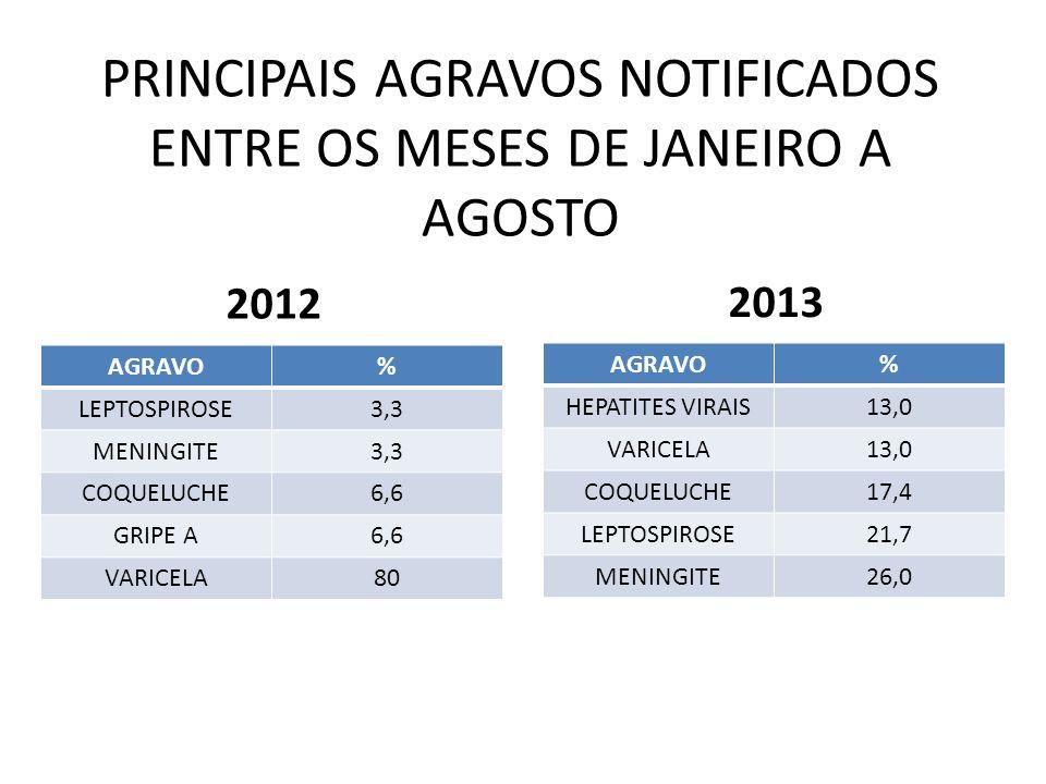 PRINCIPAIS AGRAVOS NOTIFICADOS ENTRE OS MESES DE JANEIRO A AGOSTO AGRAVO% LEPTOSPIROSE3,3 MENINGITE3,3 COQUELUCHE6,6 GRIPE A6,6 VARICELA80 AGRAVO% HEP