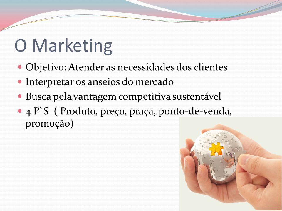 Objetivo: Atender as necessidades dos clientes Interpretar os anseios do mercado Busca pela vantagem competitiva sustentável 4 P`S ( Produto, preço, p