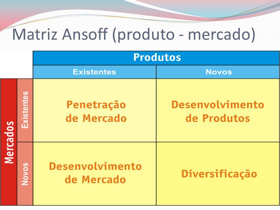 Matriz Ansoff (produto - mercado)