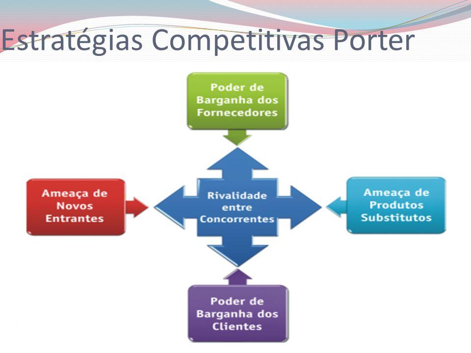 Estratégias Competitivas Porter