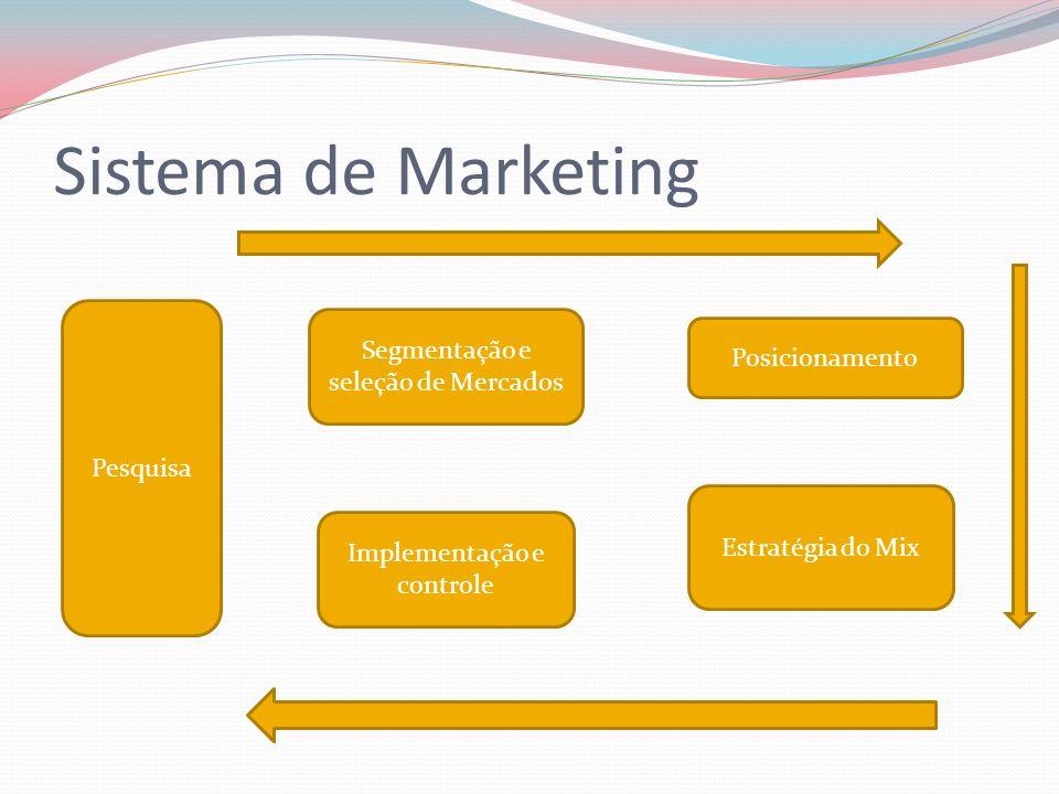 Sistema de Marketing Pesquisa Segmentação e seleção de Mercados Posicionamento Estratégia do Mix Implementação e controle