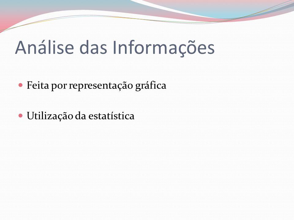 Análise das Informações Feita por representação gráfica Utilização da estatística