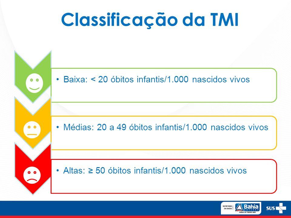 Classificação da TMI Baixa: < 20 óbitos infantis/1.000 nascidos vivosMédias: 20 a 49 óbitos infantis/1.000 nascidos vivosAltas: 50 óbitos infantis/1.000 nascidos vivos