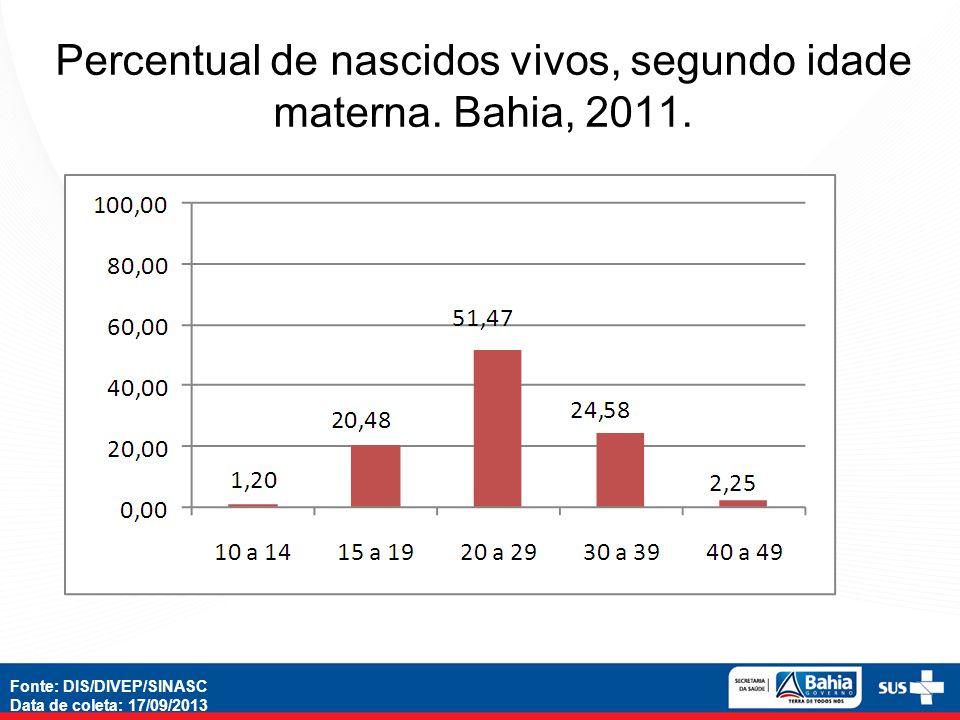 Percentual de nascidos vivos, segundo idade materna. Bahia, 2011. Fonte: DIS/DIVEP/SINASC Data de coleta: 17/09/2013