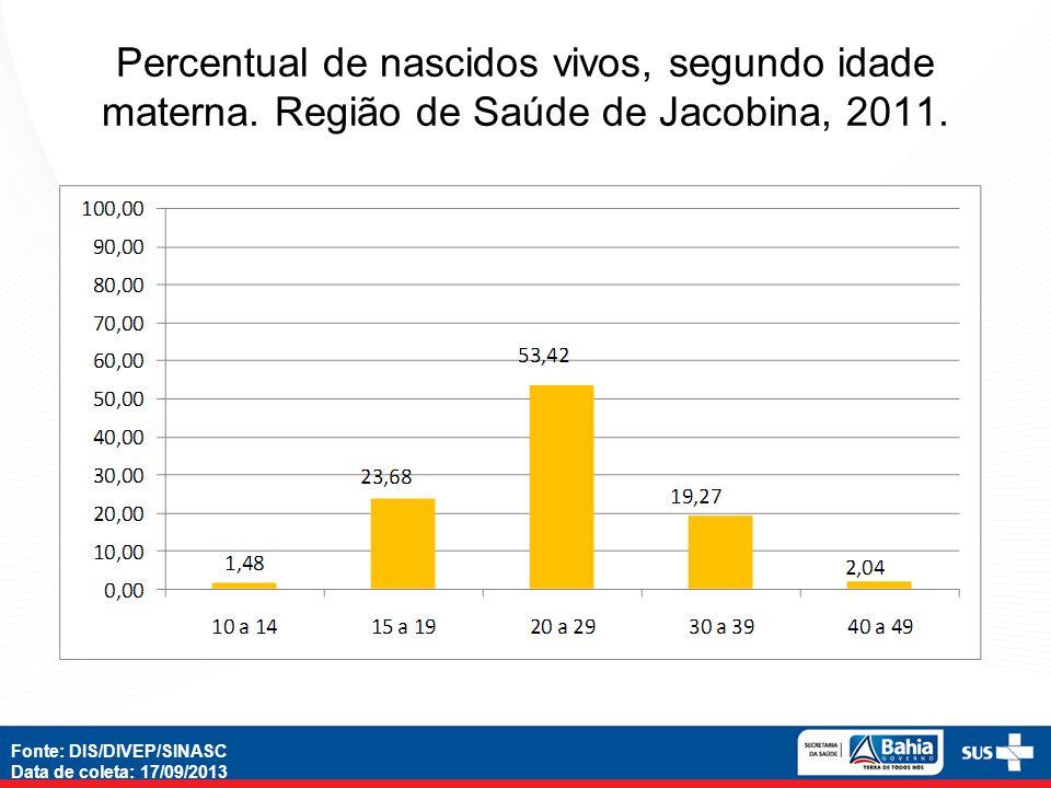 Percentual de nascidos vivos, segundo idade materna. Região de Saúde de Jacobina, 2011. Fonte: DIS/DIVEP/SINASC Data de coleta: 17/09/2013