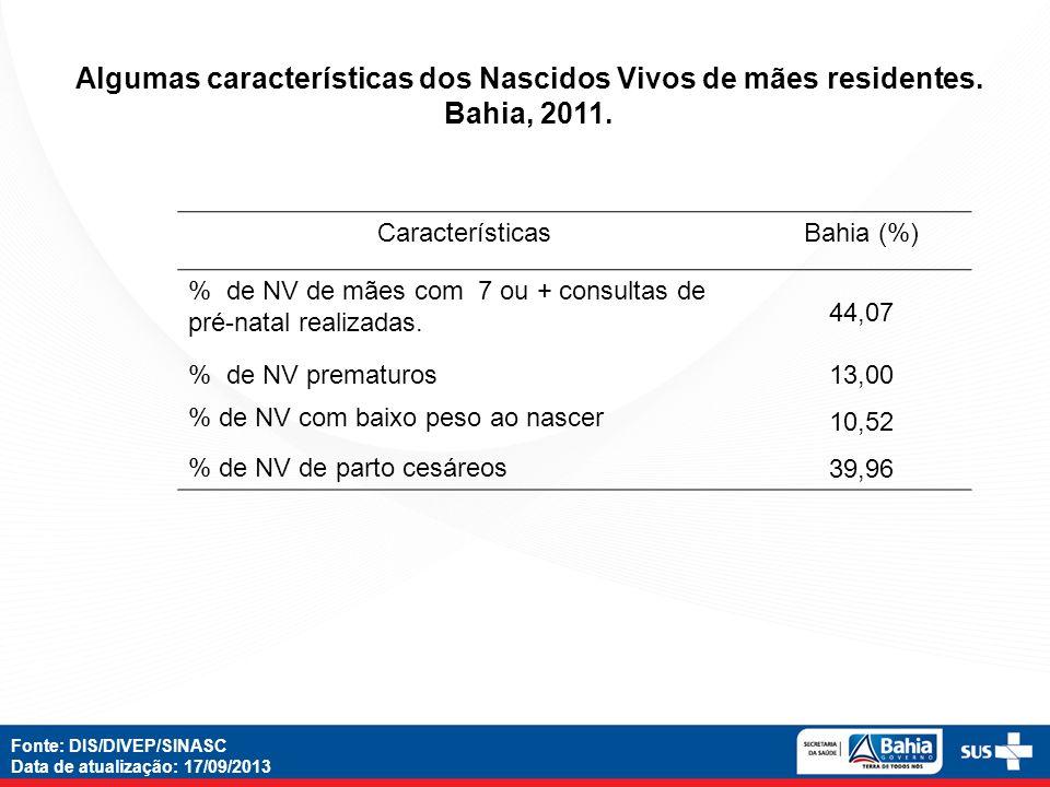 CaracterísticasBahia (%) % de NV de mães com 7 ou + consultas de pré-natal realizadas. 44,07 % de NV prematuros 13,00 % de NV com baixo peso ao nascer