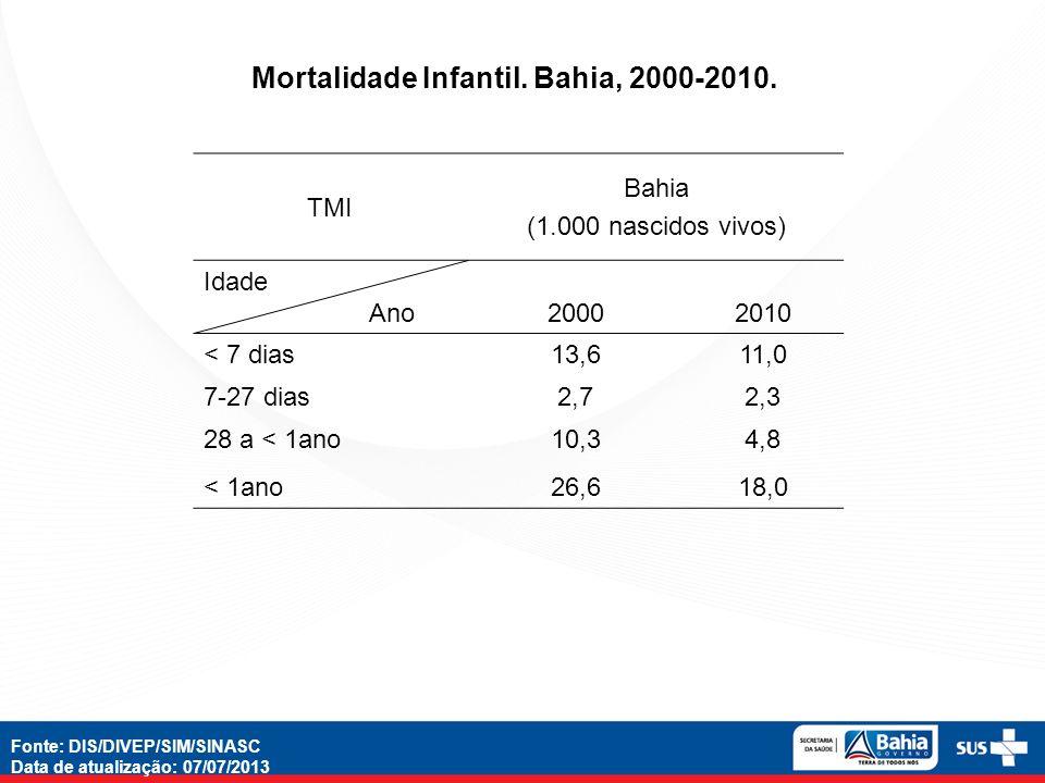 TMI Bahia (1.000 nascidos vivos) Idade Ano 20002010 < 7 dias13,611,0 7-27 dias2,72,3 28 a < 1ano10,34,8 < 1ano26,618,0 Mortalidade Infantil. Bahia, 20