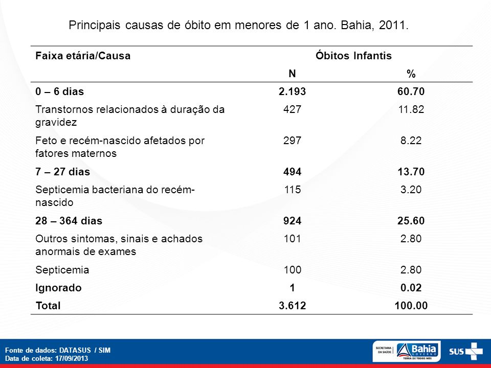 Principais causas de óbito em menores de 1 ano. Bahia, 2011. Faixa etária/CausaÓbitos Infantis N% 0 – 6 dias2.19360.70 Transtornos relacionados à dura