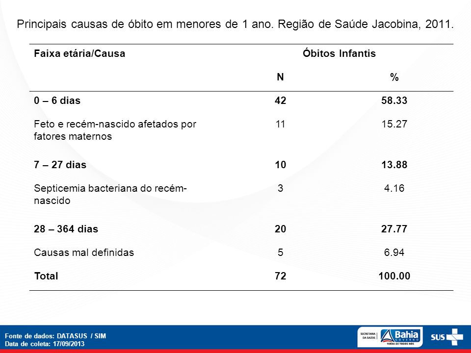 Principais causas de óbito em menores de 1 ano. Região de Saúde Jacobina, 2011. Faixa etária/CausaÓbitos Infantis N% 0 – 6 dias4258.33 Feto e recém-na