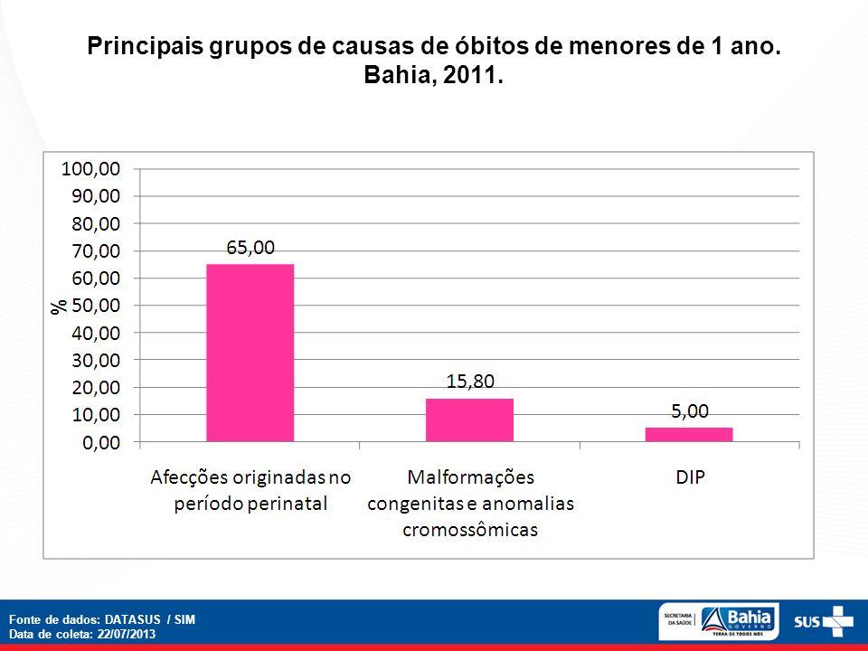 Principais grupos de causas de óbitos de menores de 1 ano. Bahia, 2011. Fonte de dados: DATASUS / SIM Data de coleta: 22/07/2013
